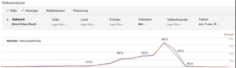 Analyse graf for vininger Tilbud Black Friday